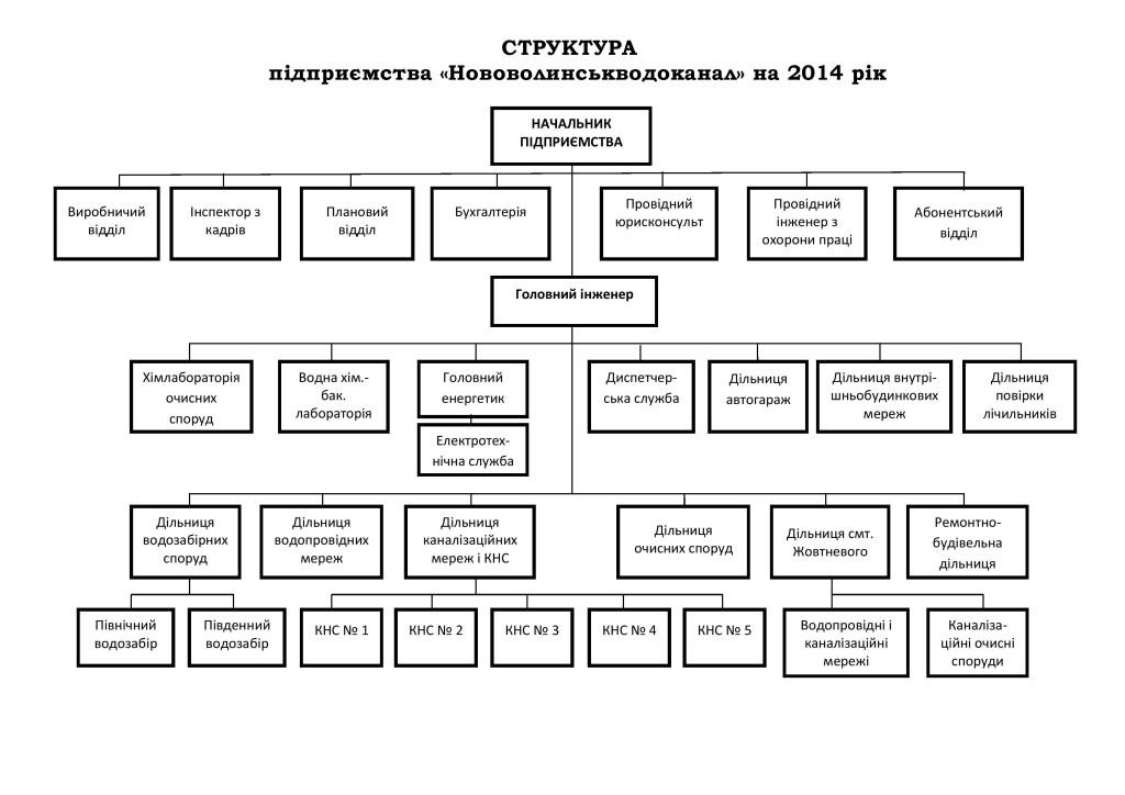 СТРУКТУРА ВОДОКАНАЛУ (станом на 01.03.2014 р.)-page-001